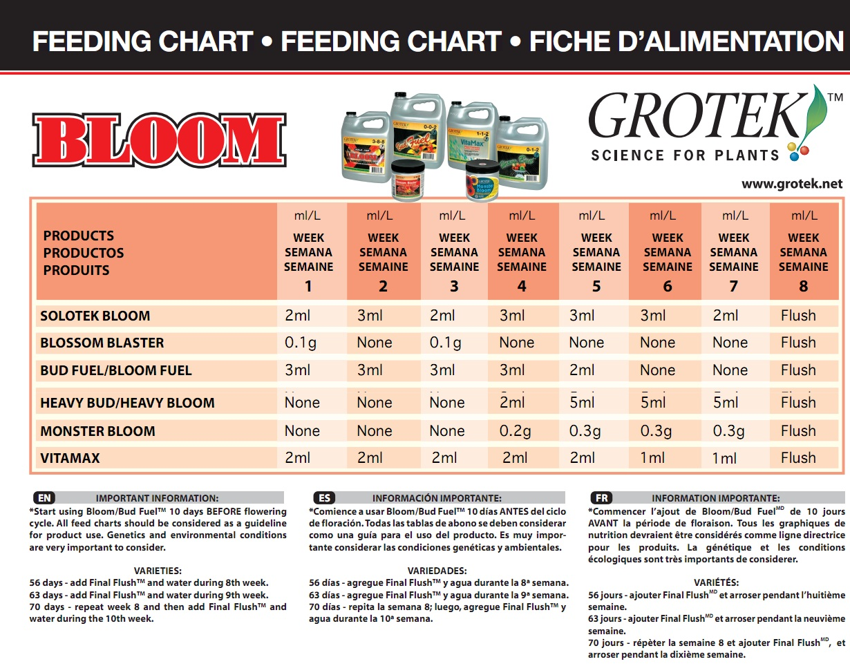 Grotek-Bloom-Feeding-Schedule-Chart
