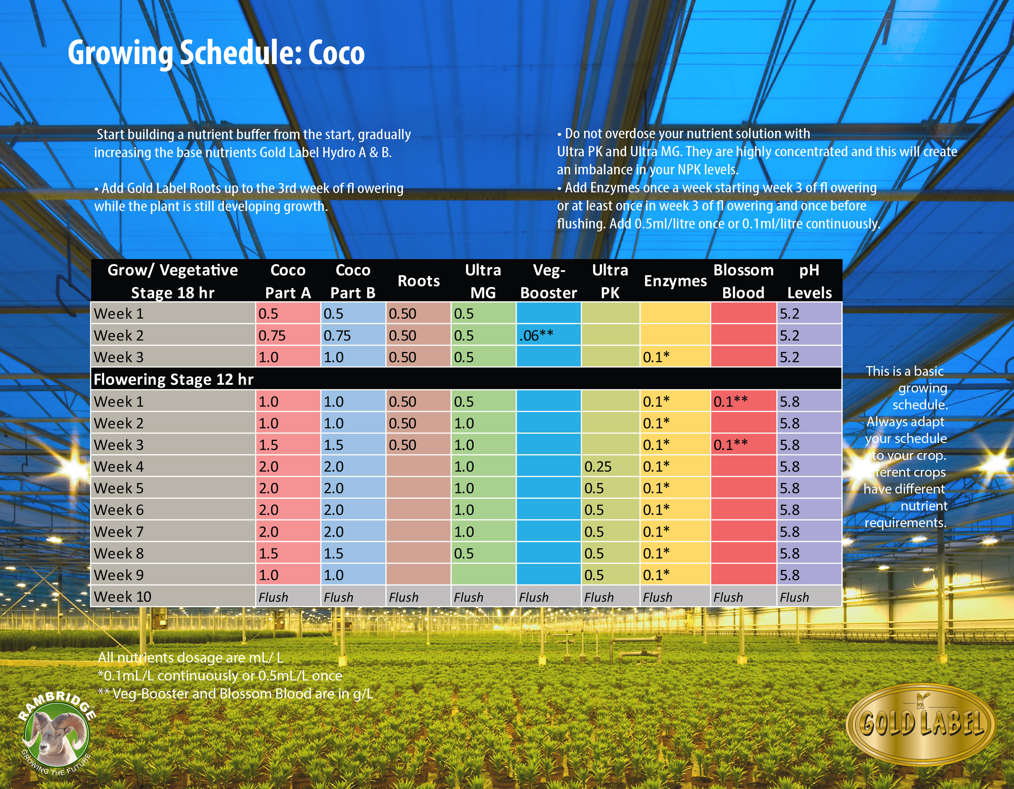 ram-gold-label-nutrients-feedchart-coco